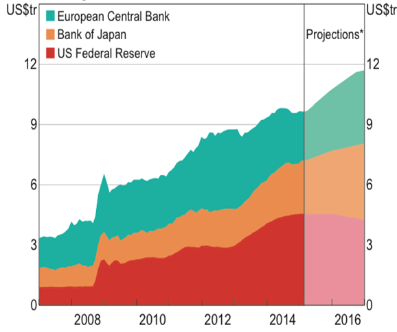Figure 1: Projected growth of major central bank balance sheets
