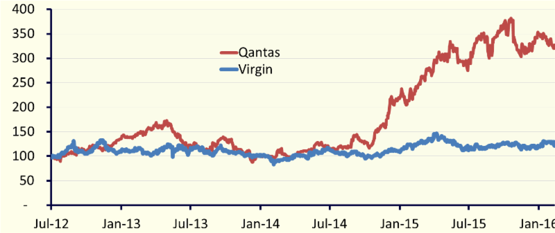 Figure 1: The diverging paths of Qantas and Virgin share prices