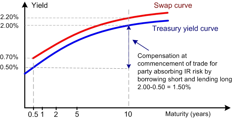 Figure 1: Swap curve and Treasury yield curve
