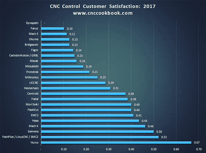Survey done by CNC CookBook, a website that receives 4 million visitors a year.