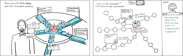 """Napkin sketches:  (left) Introducing the concept of """"the customer is at the center of our work."""" (right) An infographic or animation explaining how every employee's work effects the customer's experience.    Finished screen design:  Part of an animated story explaining of   the concept   of """"the customer is at the center of our work."""""""