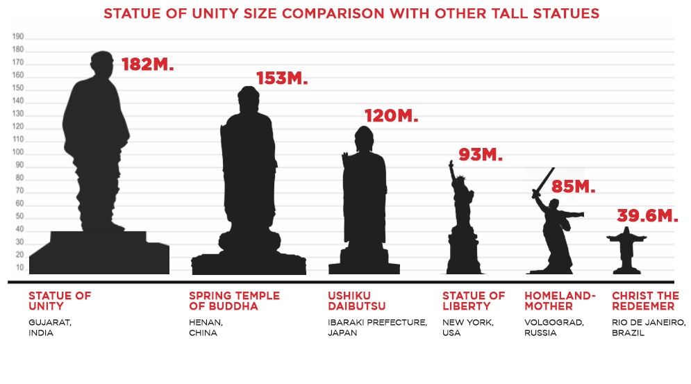 height-comparison-statue-of-liverty-the-welcome-blog