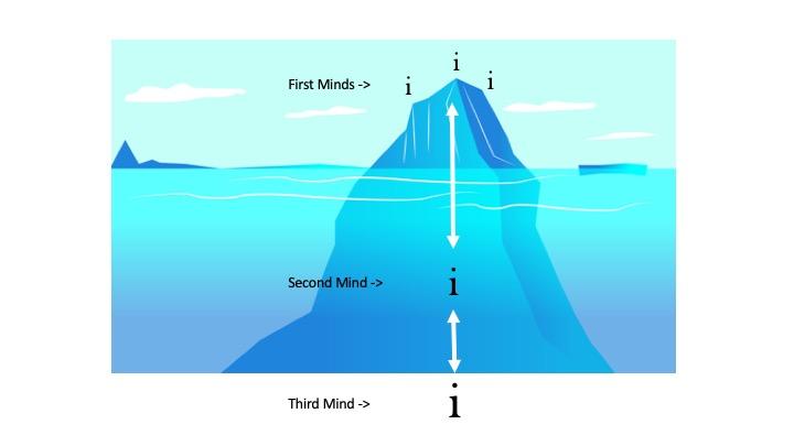 The Iceberg Model of Identity