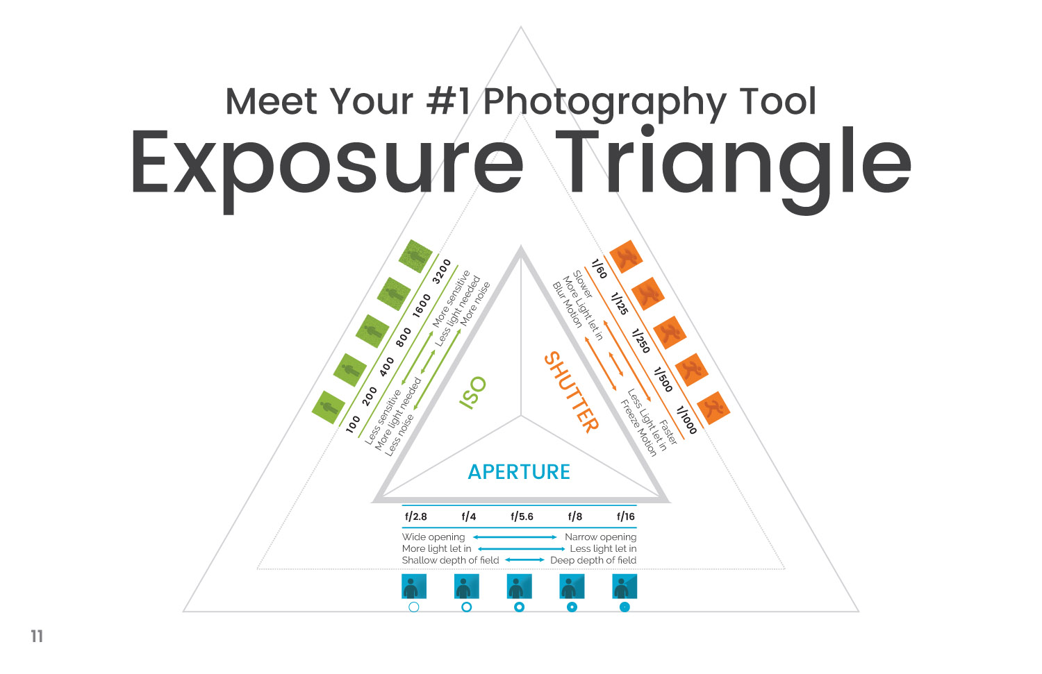 Booklet page 12_Exposure Triangle.jpg