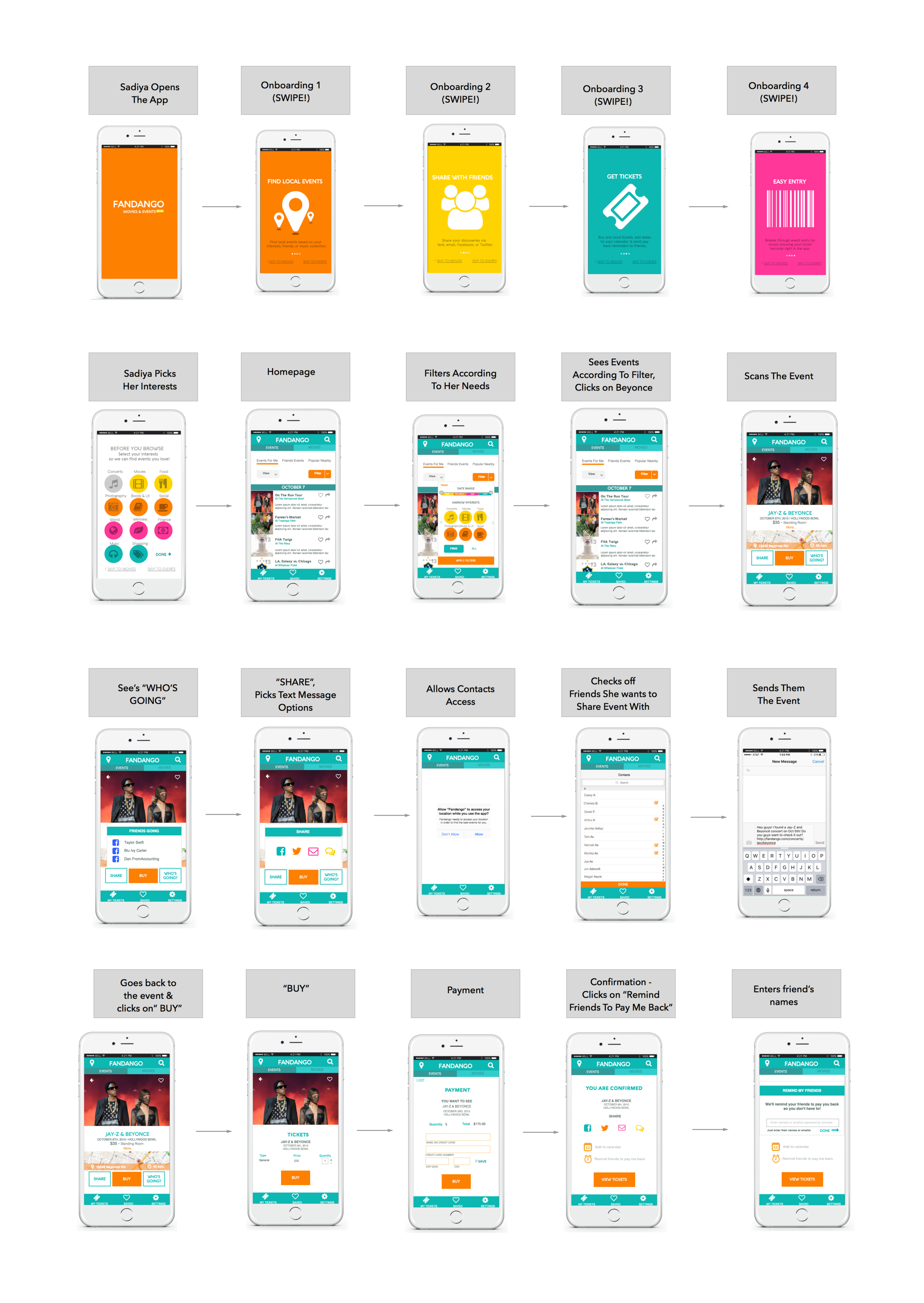 """IMAGE EXPLAINED:     Sadiya opens the app and receives onboarding with a value proposition.She then picks her interests, so the app can reveal only events that are customized to events she likes.    She hits the homepage and filters events by: (1) the necessary time period, (2) the cost (""""free"""" or """"all""""), and (3) the type.She chooses an event,see's """"Who's Going"""", and shares it through text message with her friends coming to town, to make sure they want to go, too.     Once they confirm (not pictured), she opens the app again to buy the tickets.She recieves a confirmation, and then sends pay-me-back reminders to her friends.    *She can eventually access her tickets in the QR code by clicking on """"My Tickets"""" in the navigation bar. This is not pictured, but is clickable in the prototype."""