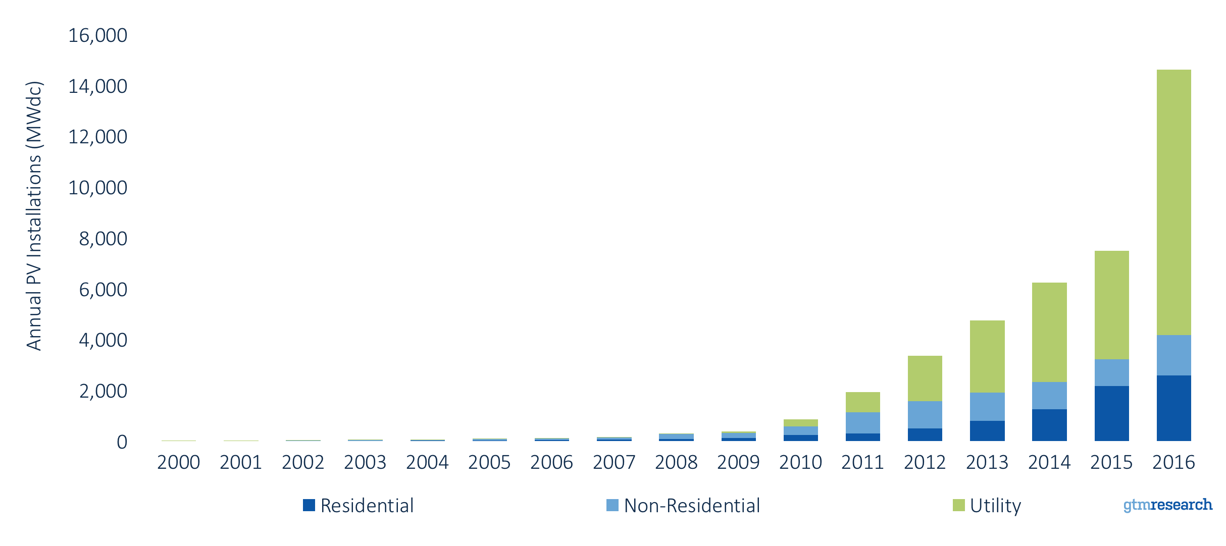 Source:  GTM Research/SEIA U.S. Solar Market Insight dataset