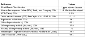 """Source: Compiled from      ADDIN ZOTERO_ITEM CSL_CITATION {""""citationID"""":""""qzG9bSCQ"""",""""properties"""":{""""formattedCitation"""":""""(The World Bank 2015)"""",""""plainCitation"""":""""(The World Bank 2015)""""},""""citationItems"""":[{""""id"""":435,""""uris"""":[""""http://zotero.org/users/2450720/items/K36S8M68""""],""""uri"""":[""""http://zotero.org/users/2450720/items/K36S8M68""""],""""itemData"""":{""""id"""":435,""""type"""":""""webpage"""",""""title"""":""""The World Bank"""",""""URL"""":""""http://www.worldbank.org/en/country"""",""""author"""":[{""""family"""":""""The World Bank"""",""""given"""":""""""""}],""""accessed"""":{""""date-parts"""":[[""""2015"""",10,14]]}}}],""""schema"""":""""https://github.com/citation-style-language/schema/raw/master/csl-citation.json""""}      data of The World Bank 2015        ;        ADDIN ZOTERO_ITEM CSL_CITATION {""""citationID"""":""""yWjCuKxs"""",""""properties"""":{""""formattedCitation"""":""""(UNDP 2015)"""",""""plainCitation"""":""""(UNDP 2015)""""},""""citationItems"""":[{""""id"""":434,""""uris"""":[""""http://zotero.org/users/2450720/items/ZTAJ2HAV""""],""""uri"""":[""""http://zotero.org/users/2450720/items/ZTAJ2HAV""""],""""itemData"""":{""""id"""":434,""""type"""":""""webpage"""",""""title"""":""""UNITED NATIONS DEVELOPMENT PROGRAMME Human Development Reports"""",""""URL"""":""""http://hdr.undp.org/en/content/human-development-index-hdi"""",""""author"""":[{""""family"""":""""UNDP"""",""""given"""":""""""""}],""""issued"""":{""""date-parts"""":[[""""2015""""]]}}}],""""schema"""":""""https://github.com/citation-style-language/schema/raw/master/csl-citation.json""""}      UNDP 2015"""