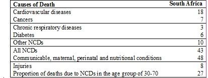 Source:  World Health Organization, 2014a.