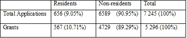 Source: WIPO: World Intellectual Property Indicators 2012