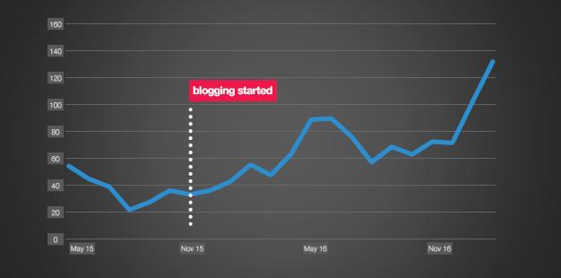 Premier blogging