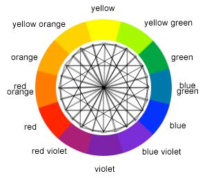 Meldrum Design_color wheel