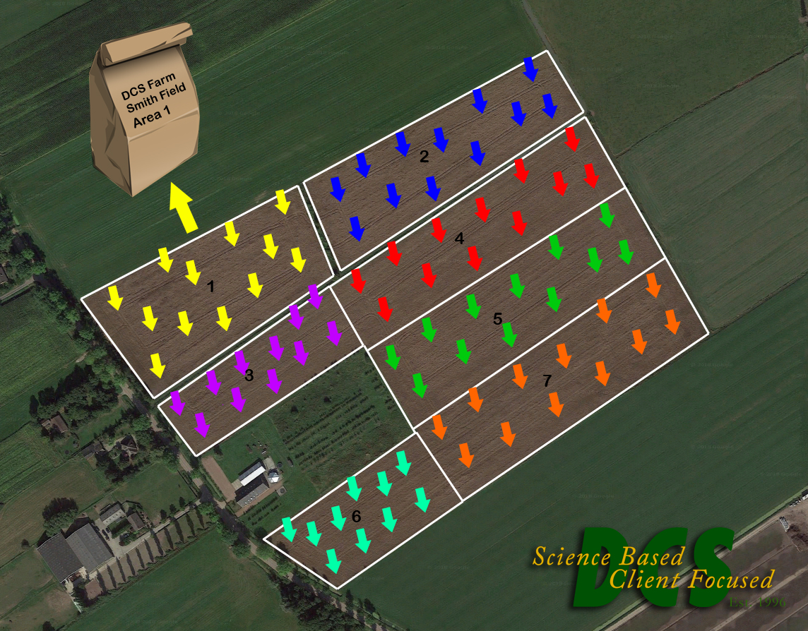 This diagram shows a farm field divided into a grid for sampling. Arrows represent individual core samples, Ten or more cores combine to create one composite sample.