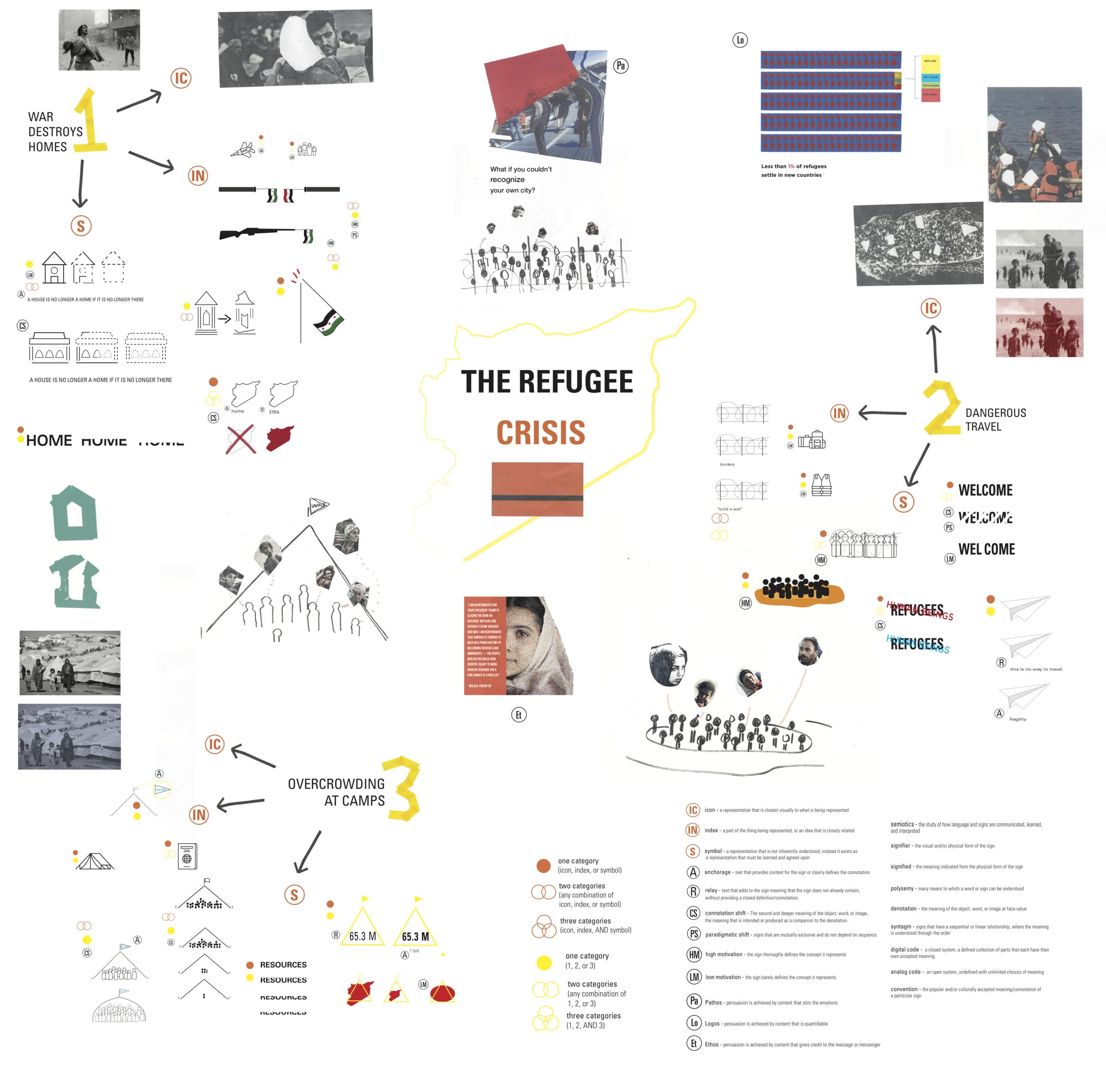 Refugee Crisis Semiotics