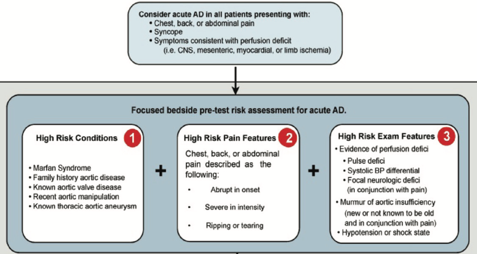 From Rogers et al.,Sensitivity of the Aortic Dissection Detection Risk Score, a Novel Guideline-Based Tool for Identification of Acute Aortic Dissection at Initial Presentation. Circulation. 2011.