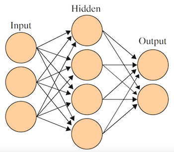 This is a simple artificial neural network.  The one used in the melanoma study was  way more complex . By en:User:Cburnett - Own workThis vector image was created with Inkscape., CC BY-SA 3.0, https://commons.wikimedia.org/w/index.php?curid=1496812