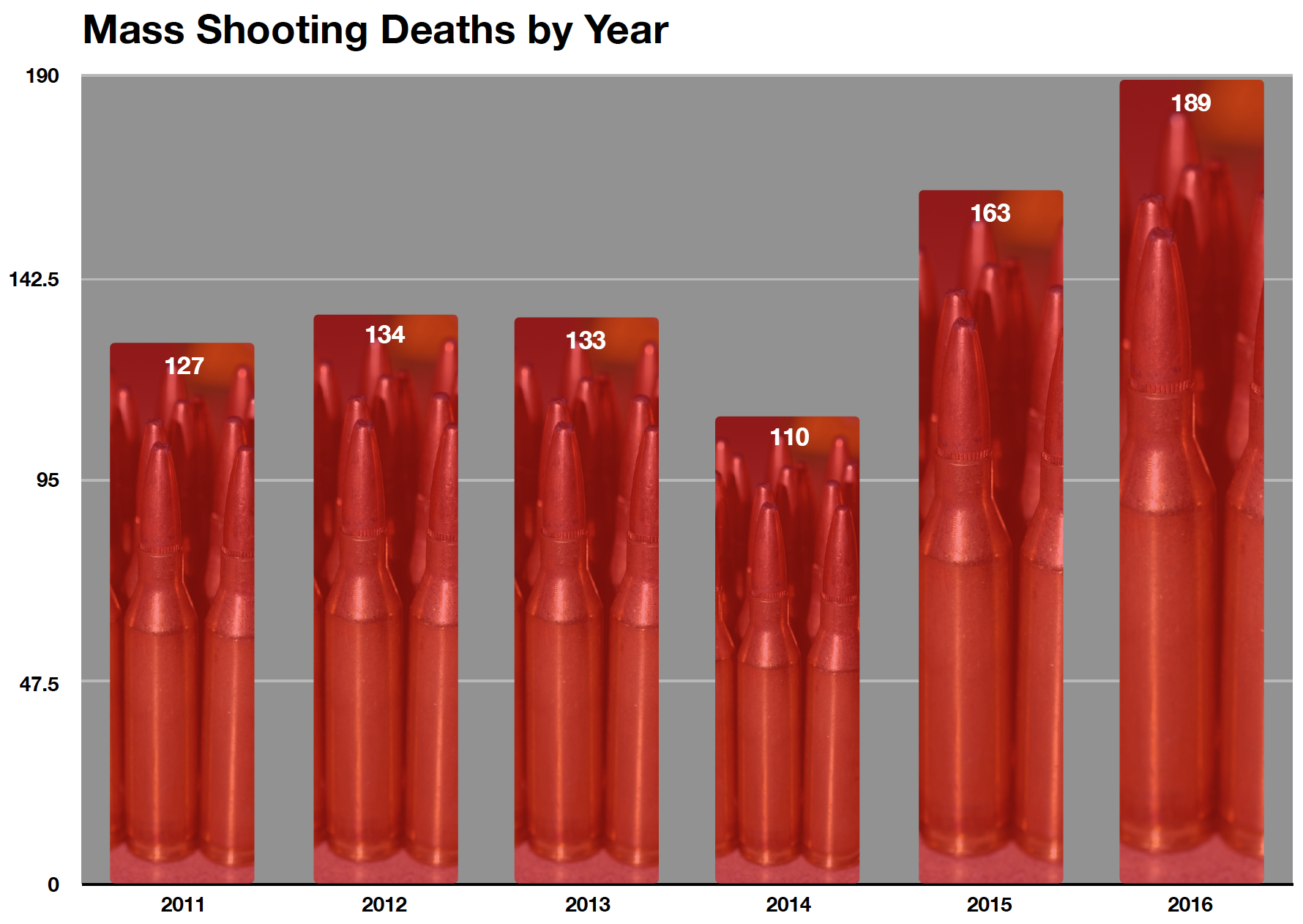 From  USA Today . Graphic by Clay Smith, MD, JournalFeed