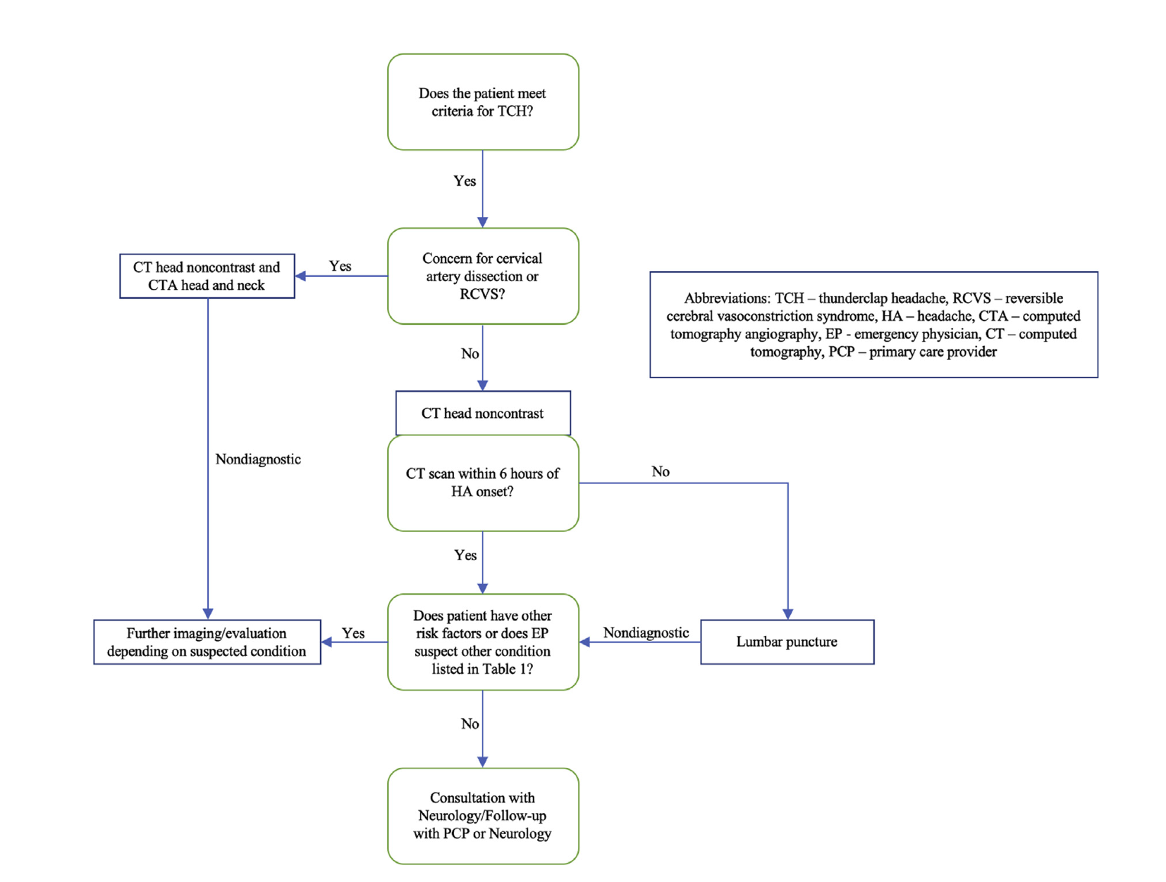 From cited article - Diagnostic evaluation of thunderclap headache