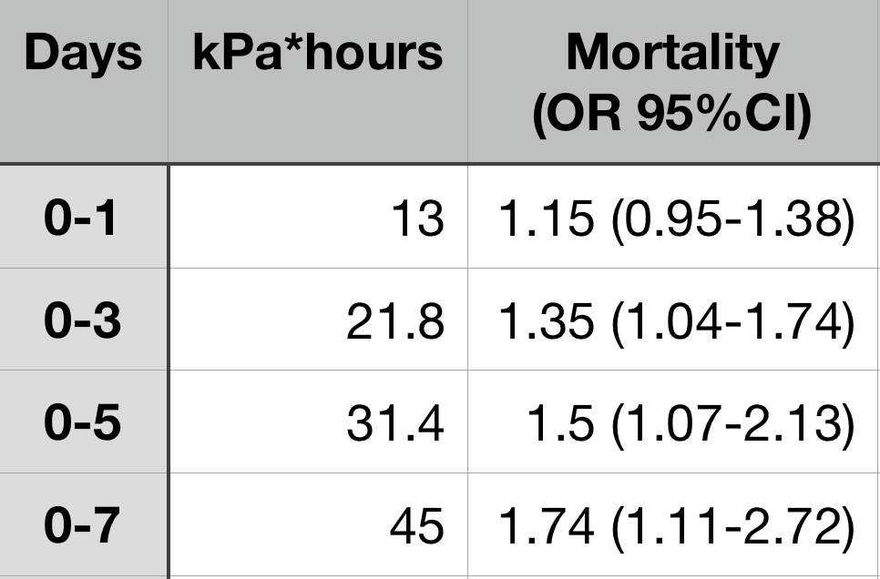 Table (made by JournalFeed): Increasing ICU days led to increased cumulative hyperoxemia, which was associated with increased mortality.