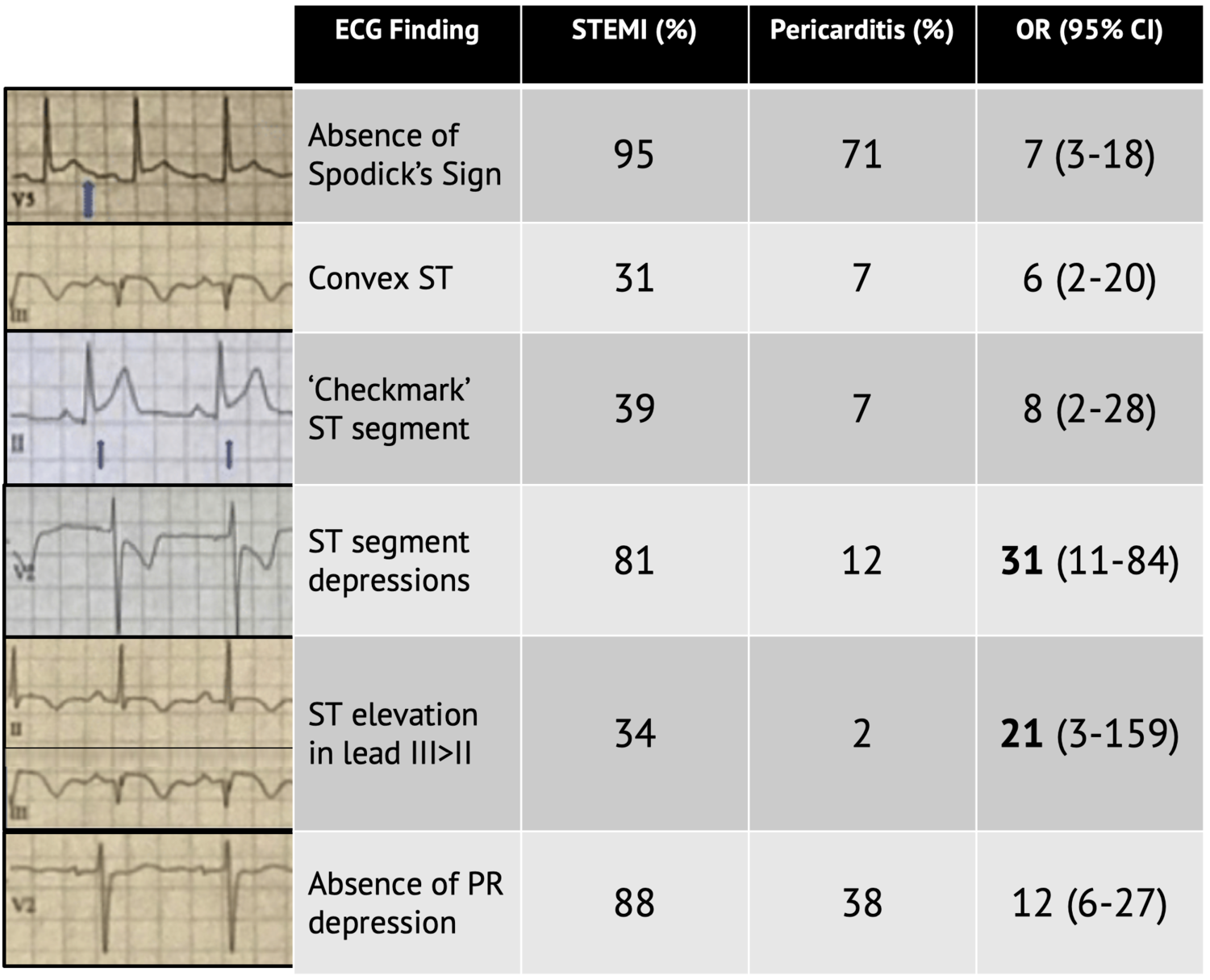 OR favors STEMI over pericarditis. ECGs from cited article. Table adapted from cited article.