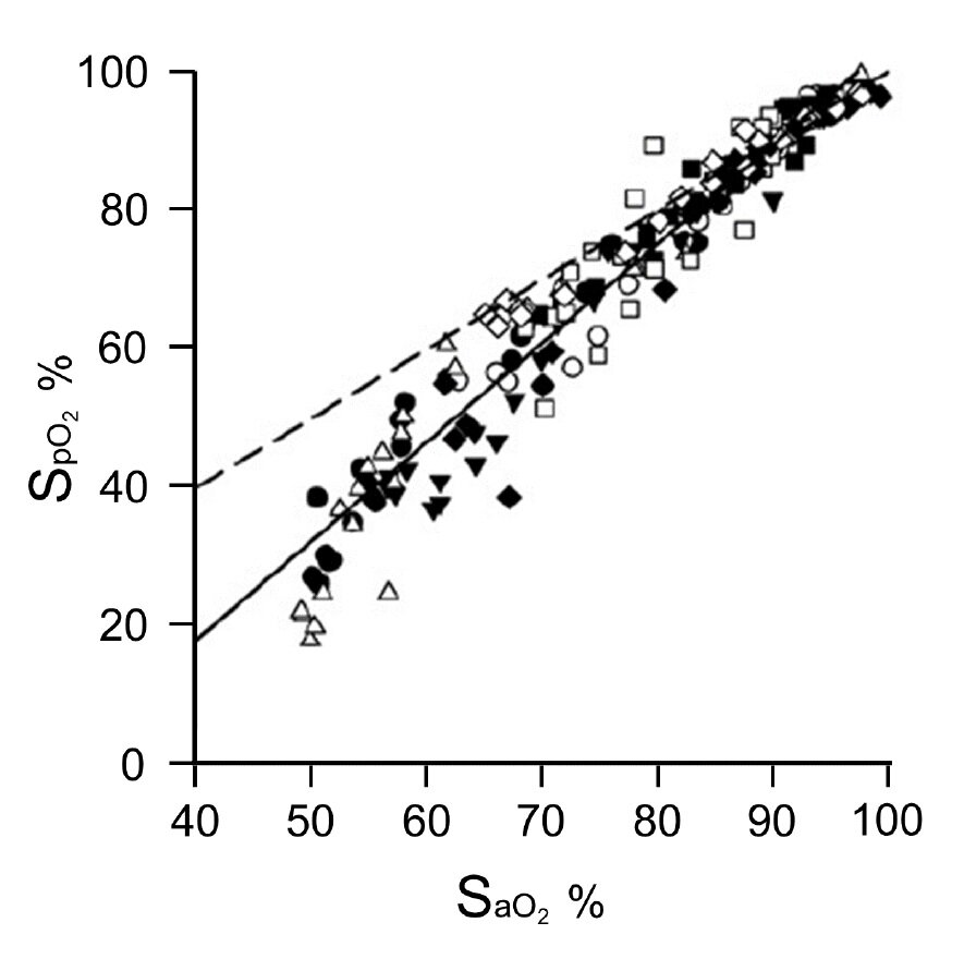 From cited article - Figure 2. Below 80%, SpO2 underestimates SaO2.