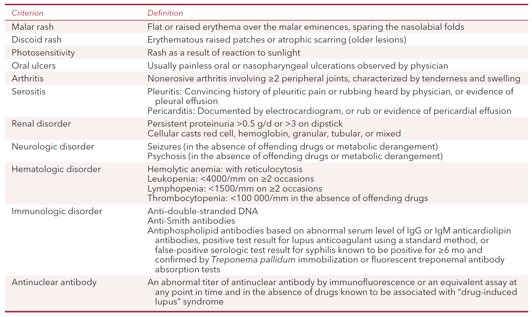From cited article. Any 4 to make the diagnosis