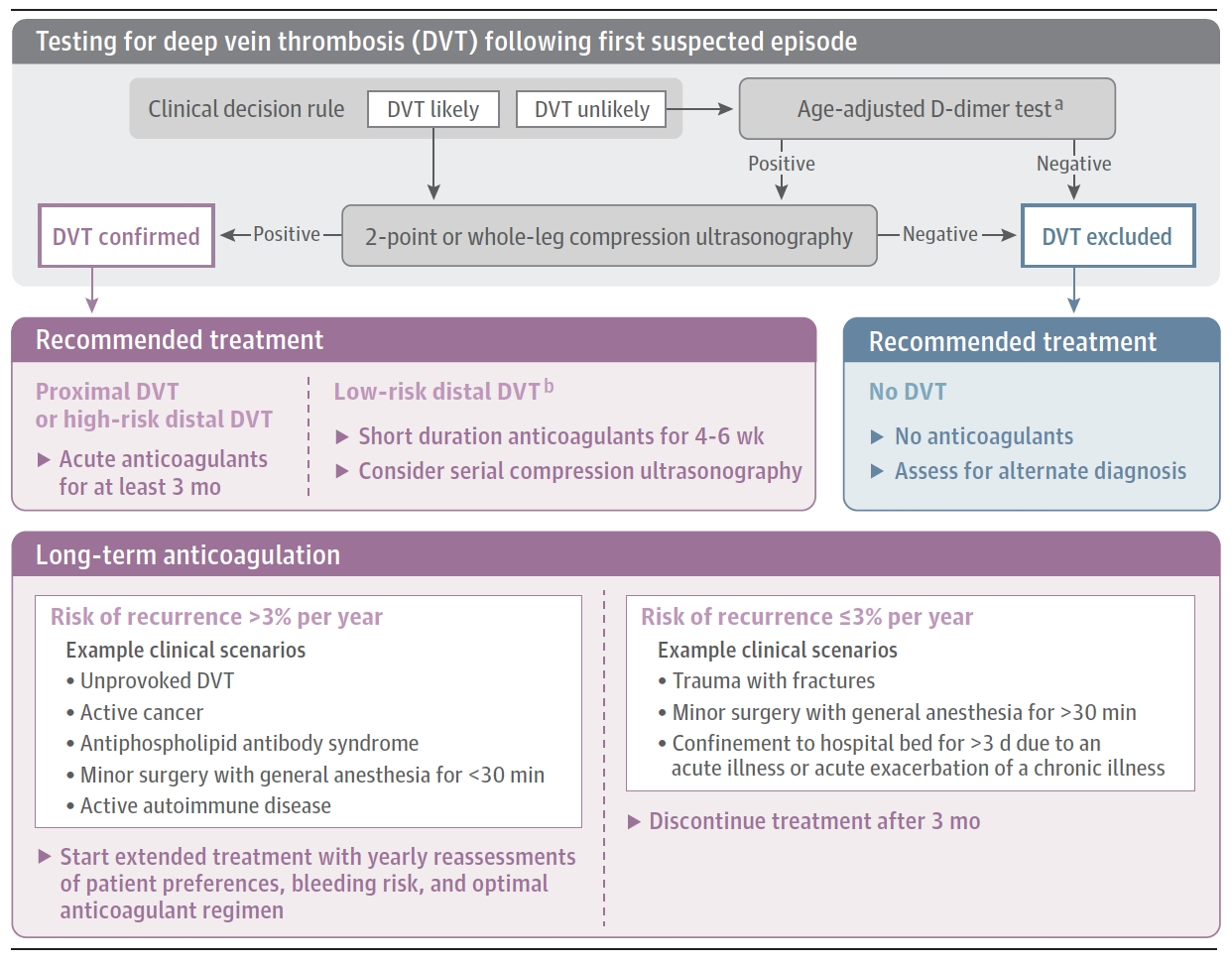 """From cited article with these disclaimers: """"This algorithm has not been validated in clinical trials but represents a synthesis of evidence-based approaches to DVT diagnosis and management. a Age-adjusted D-dimer threshold, calculated as the patient's age multiplied by 10 ng/mL for patients older than 50 years with suspected venous thromboembolism. b Low-risk patients: younger than 50 years, no cancer or prior venous thromboembolism, taking contraceptive or replacement hormonal therapy, and secondary to surgery or immobilization when complete mobilization is achieved."""""""