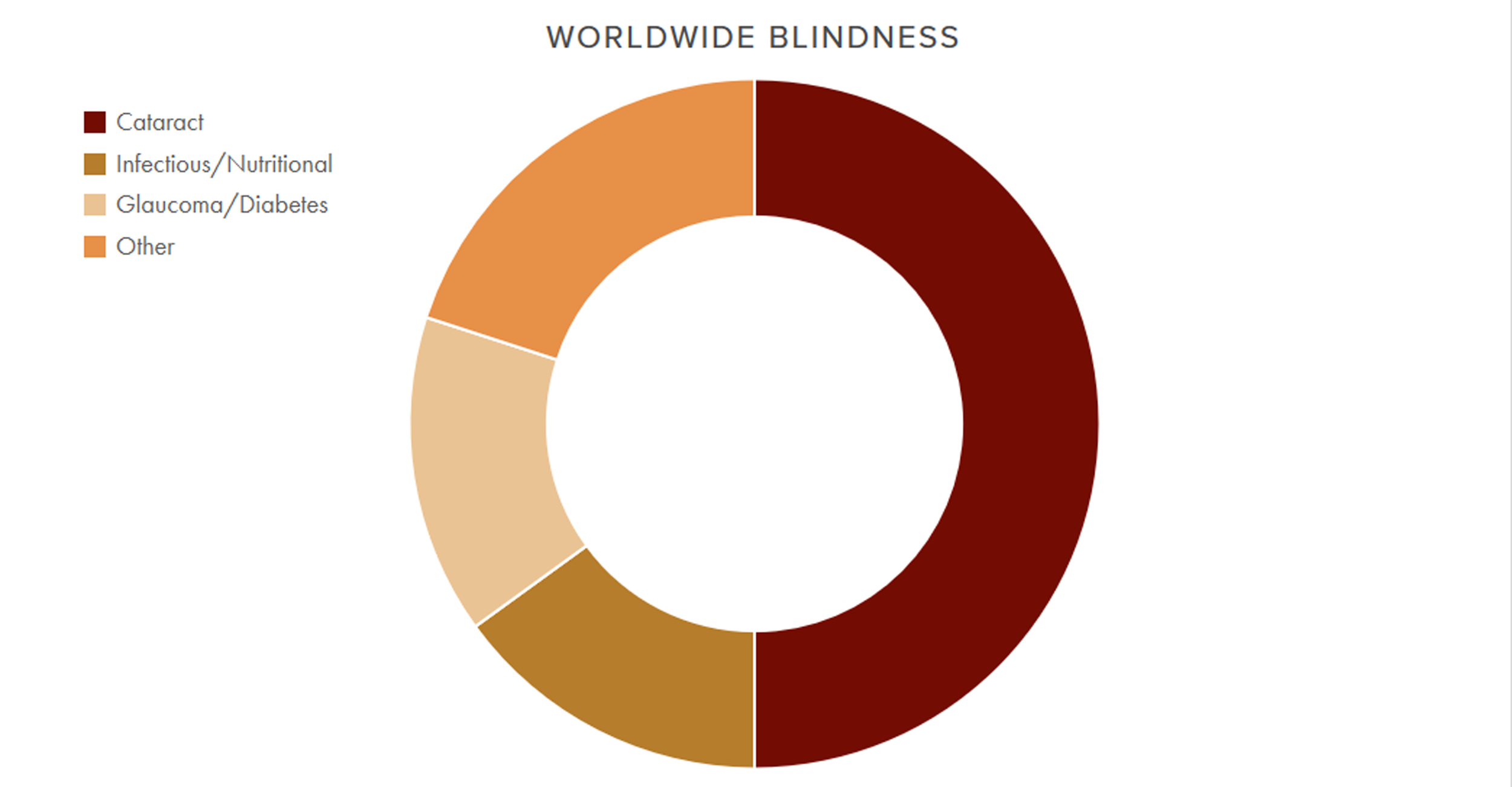 About half of all blindness is due to cataract – a clouding of the eye lens.