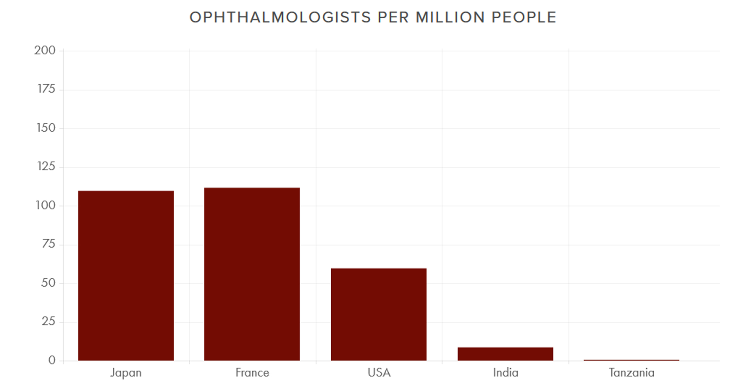 A major factor   in high blindness rates in developing countries is a relative lack of eye surgeons. In rich countries such as Japan, France, and the U.S., the number of ophthalmologists per million people ranges from 60 to over 100.   In India, the number is 9. In Tanzania and other countries in Sub-Saharan Africa, it is 1.