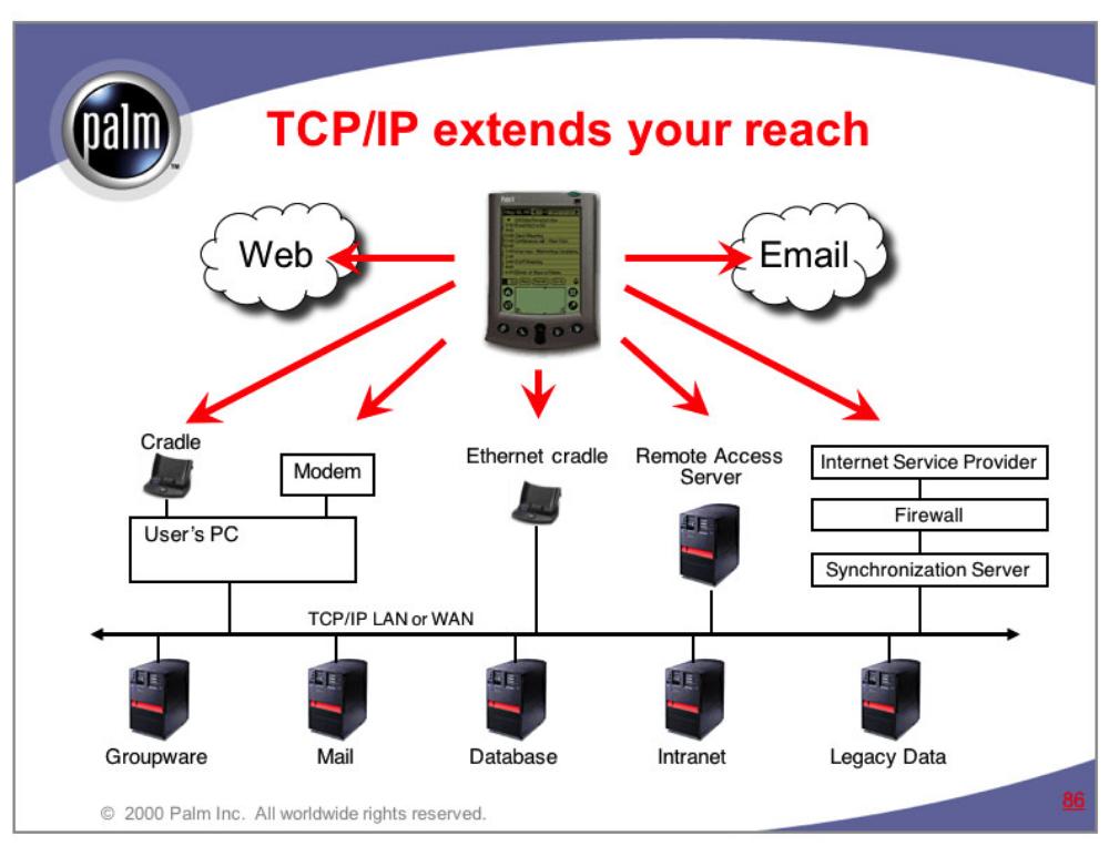 "TCP/IP ""Tent"" diagram  Palm Computing"