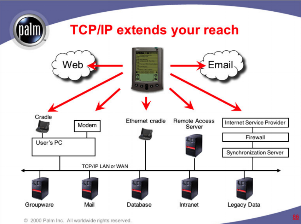 "TCP/IP ""Tent"" diagram  Palm Computing  Conceptual diagram that shows the potential of handheld computing for enterprise clients both large and small. This diagram was widely used by sales and business development teams at Palm and Palm's enterprise partners, including IBM and Symbol Technologies.    READ MORE >>"