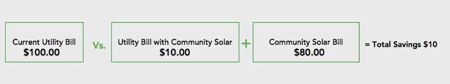 Solar Bill Explanation