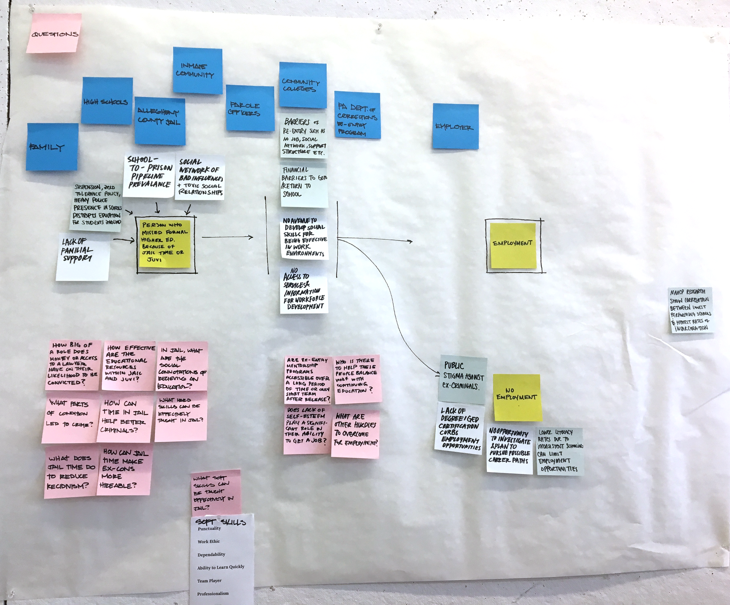 Mapping flow from juvi to job.png
