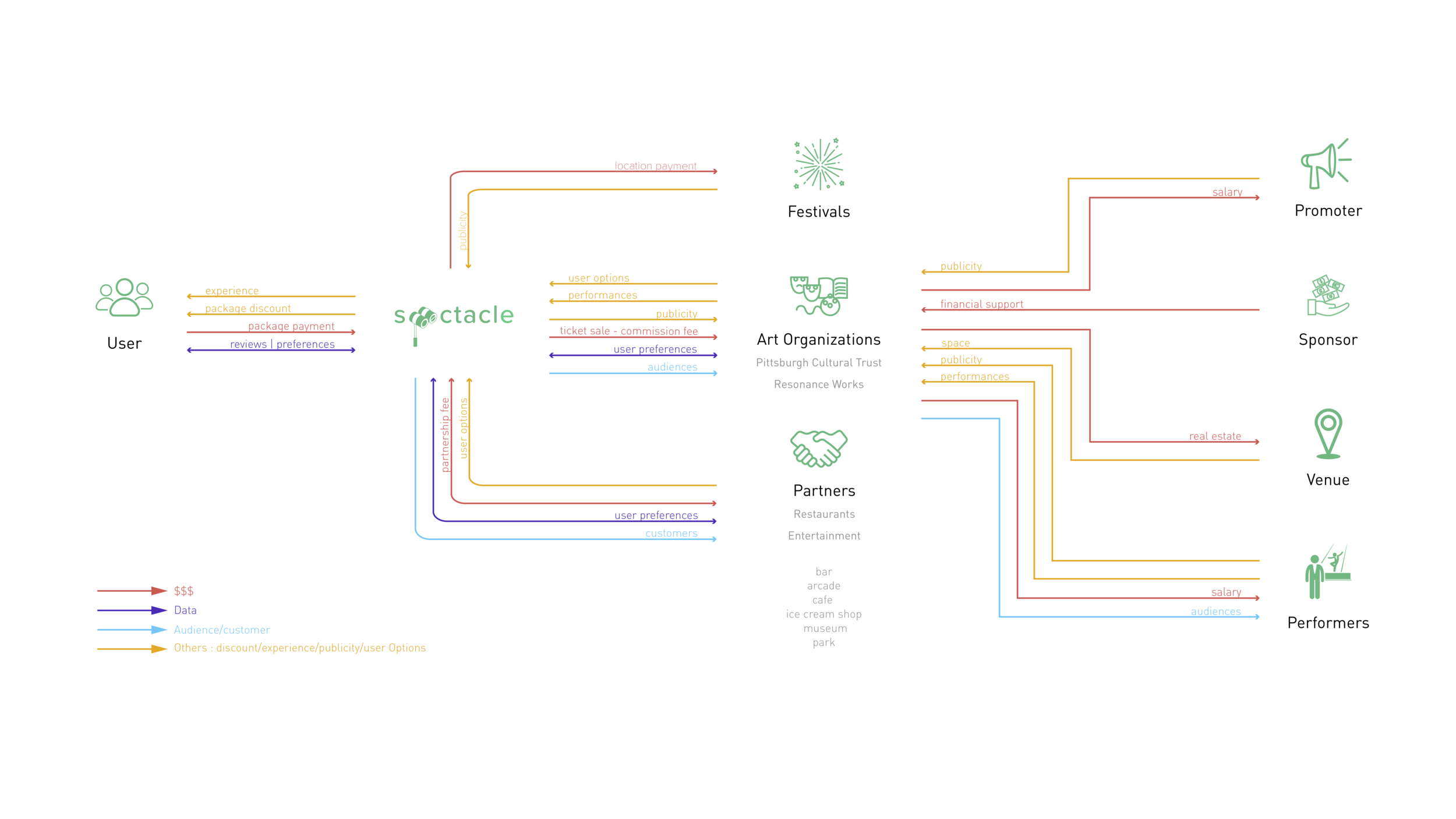 Spectacle - Value Flow.png