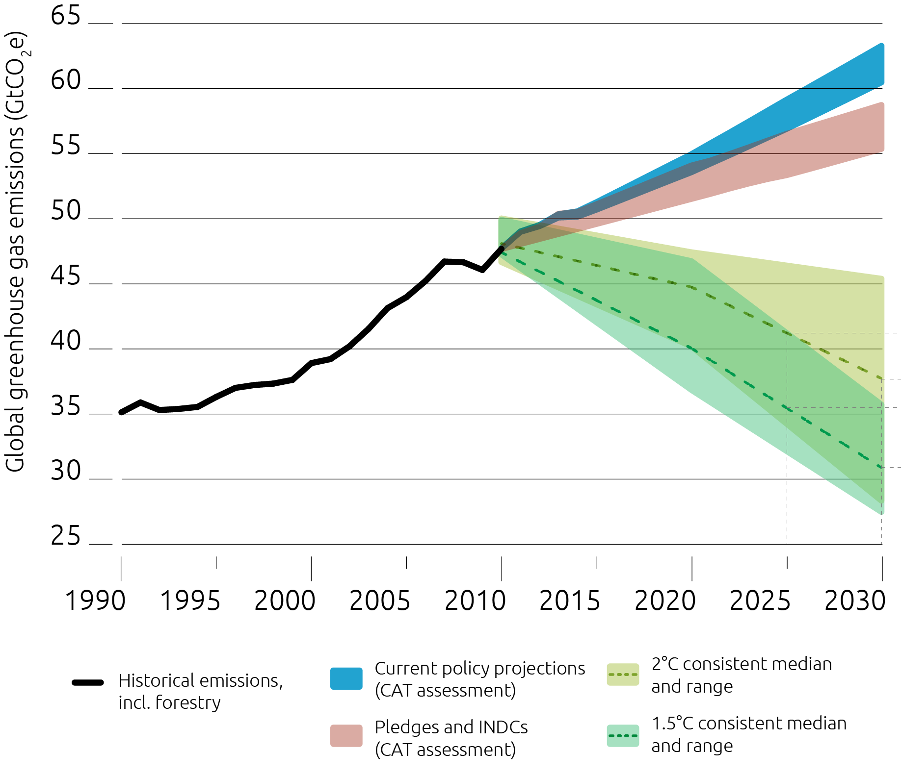 Figure 2: Global carbon projections with Paris Climate Agreement pledges and Intended Nationally Determined Contributions. Source: www.climateactiontracker.org/Climate Analytics/Ecofys/NewClimate/PIK