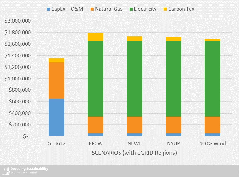 Annual costs with a carbon cost of $10 / MTCO2e
