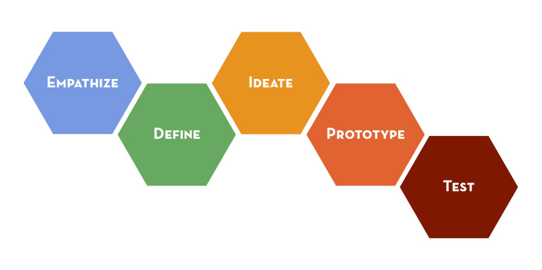 The Design Thinking Process from  here