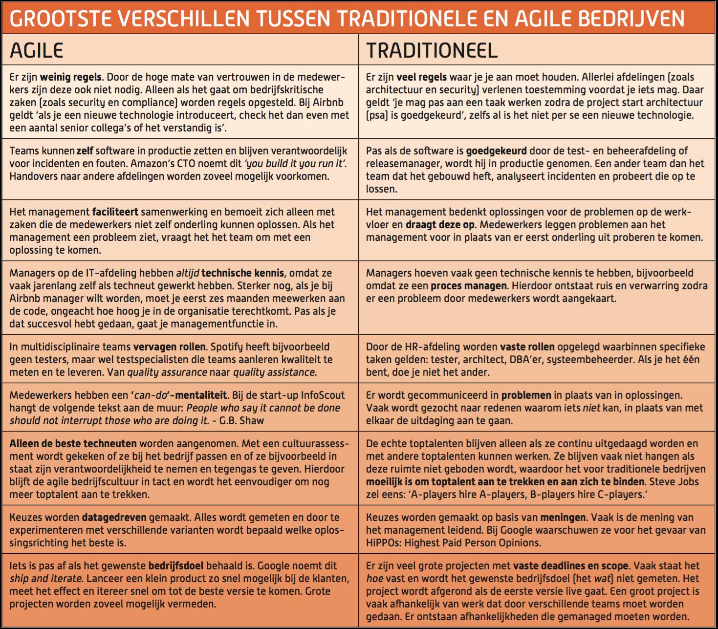 verschillen-traditioneel-agile