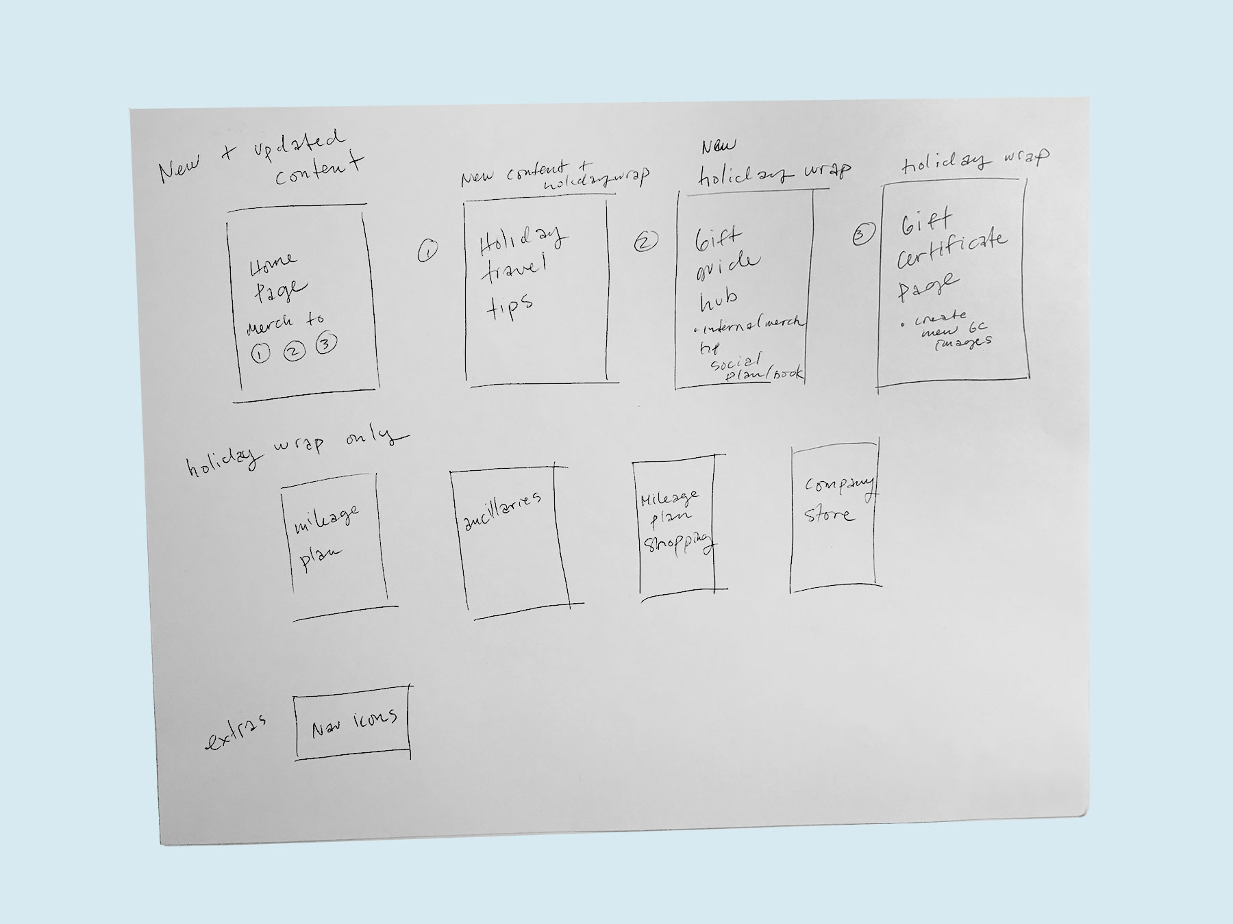 Sketch of existing and new pages to be included in campaign