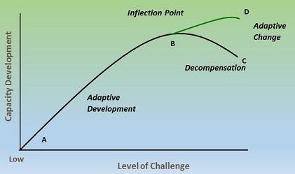 Figure 1 - Challenge-Development Curve