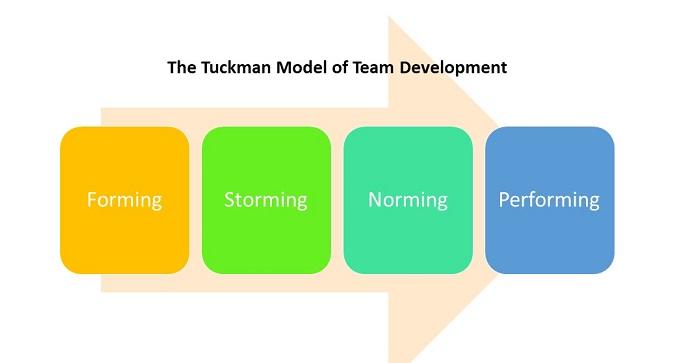 Tuckman Model resized.jpg