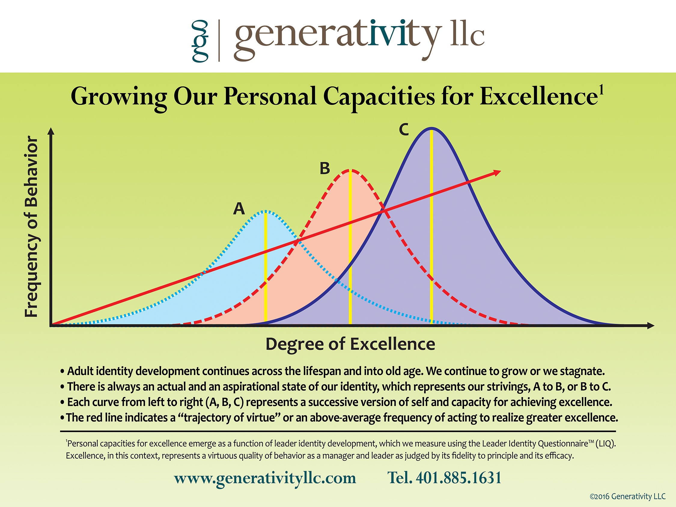 Curves of Personal Capacity from Dan - the revised graphic.jpg