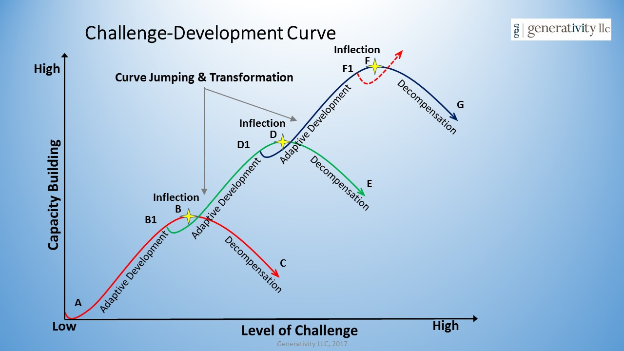 Challenge Development Curve.jpg