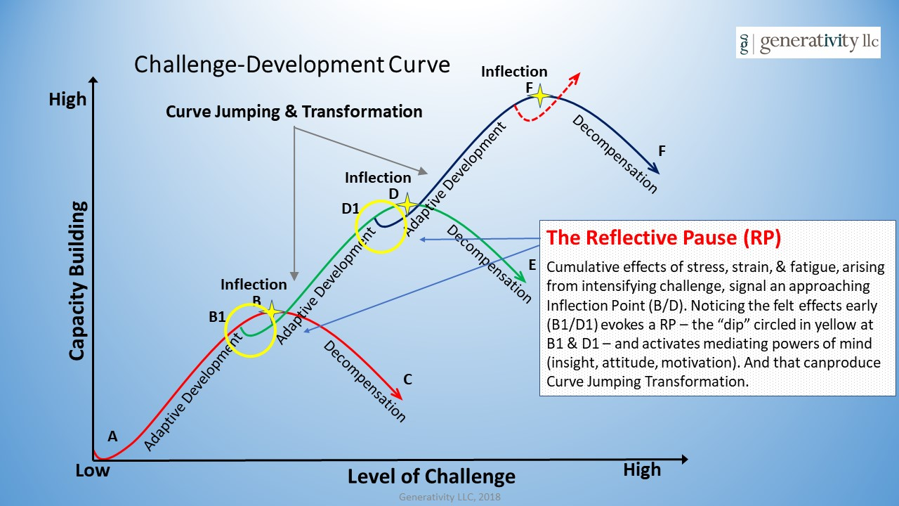 12-18 Challenge-Development Curve with Ref Pause.jpg