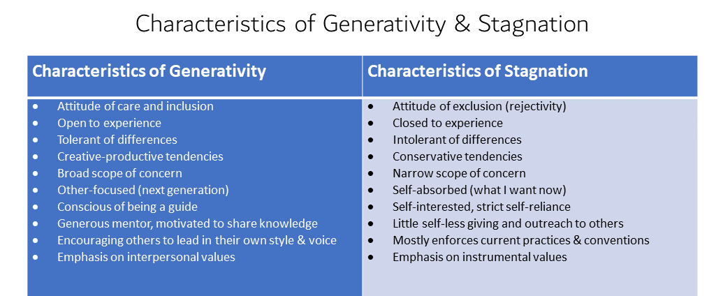 Table 1.  Generativity vs. Stagnation – This table compares trajectories in development and how they play out in the attitudes and actions of leaders, life partners, and colleagues. Consider which qualities are most likely to boost engagement, encourage emergent leadership, and promote a more inclusive culture, one that seeks to understand and appreciate differences.