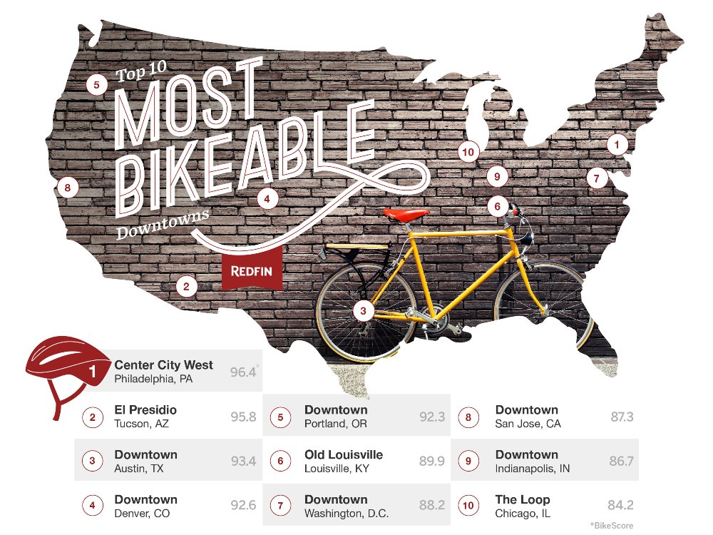 Most Bikeable Cities
