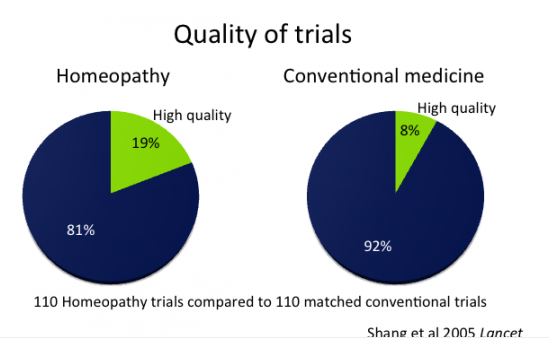 quality of homeopathic trials