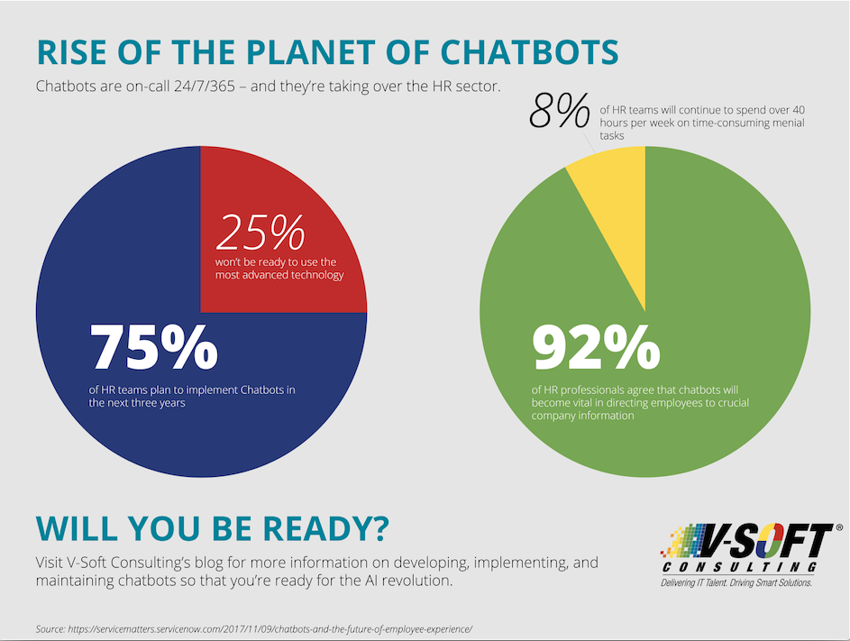 Rise of the Planet of the Chatbots
