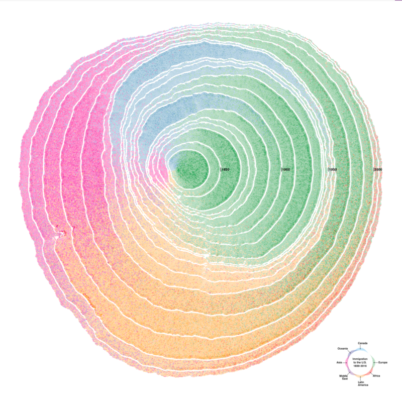 content_Screenshot_2018-12-04_Simulated_Dendrochronology_of_U_S_Immigration_1790-2016.png
