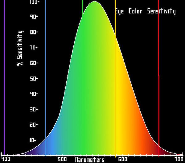 colors eyes see.jpg