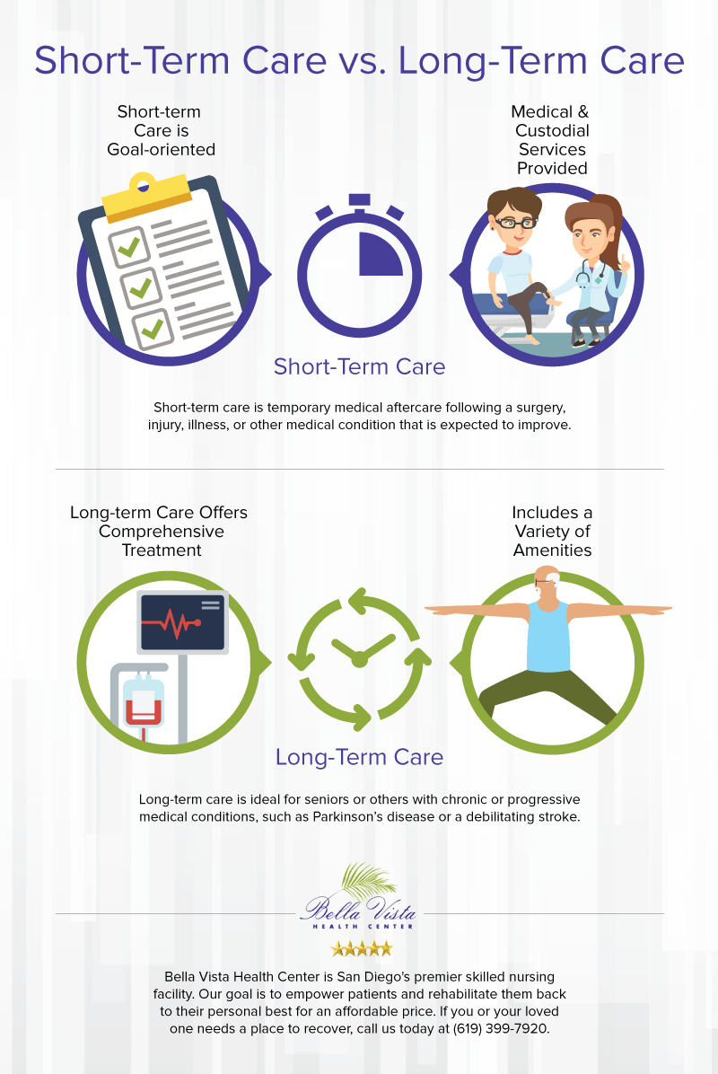 short-term-care-vs-long-term-care-infographic